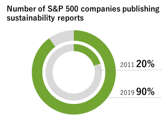 Pie Chart - Number of S&P 500 companies publishing sustainability reports